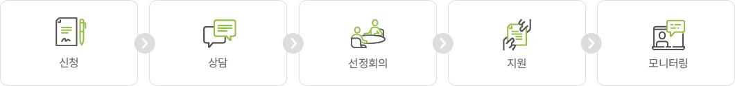 1.신청 2.상담 3.선정회의 4.지원 5.모니터링